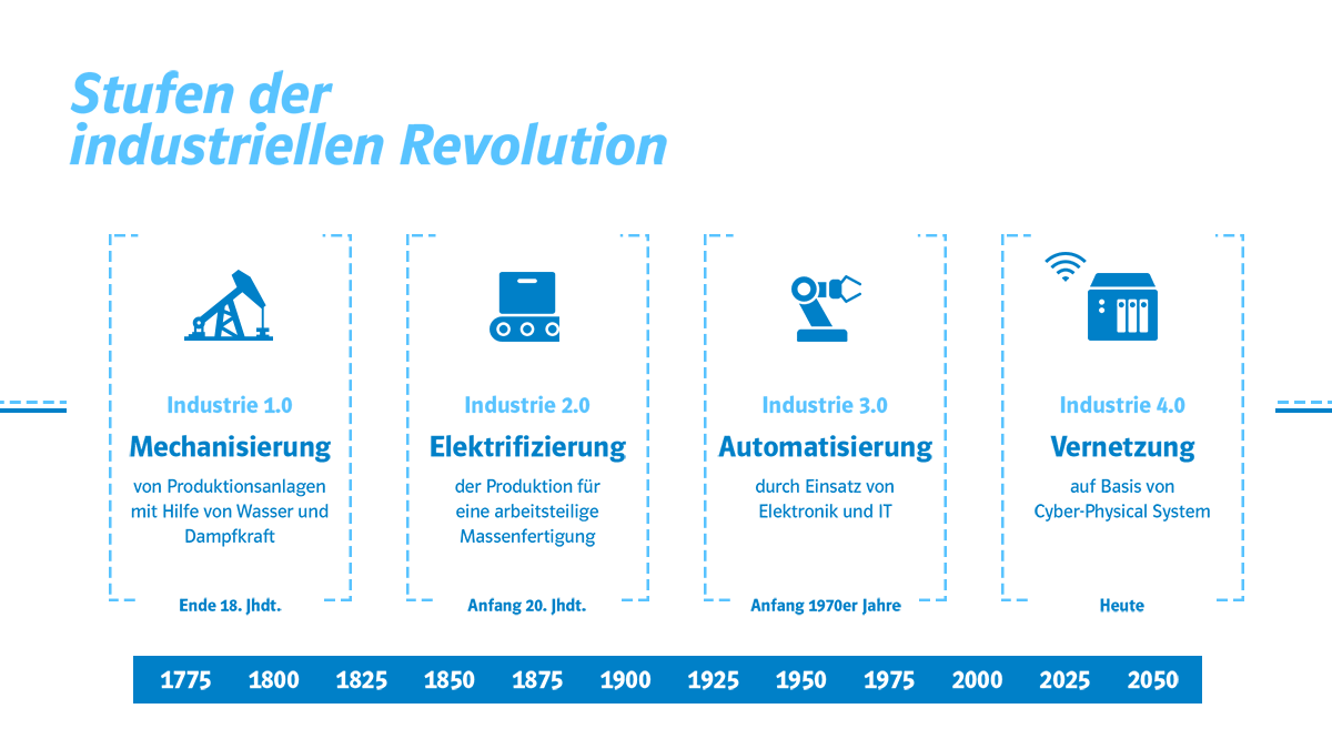 stufen-industrielle-revolution_big